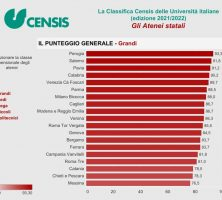 A.Y. 21/22 CENSIS RANKING: 3rd BEST BIG ITALIAN UNIVERSITY, 1ST BEST MEDICINE COURSE